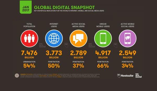 digital-marketing-scope