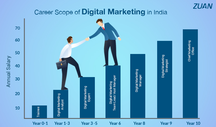 Career Scope of Digital Marketing in India