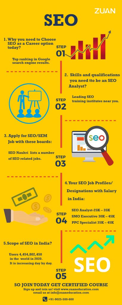 SEO Course training by Zuan Education