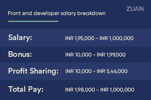 Front end developer salary breakdown