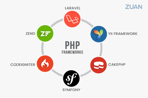 This image has an empty alt attribute; its file name is PHP-Frameworks.jpg