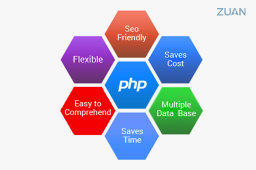 This image has an empty alt attribute; its file name is PHP-Web-Development.jpg