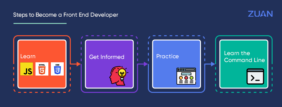 How to Become a Front End Developer?